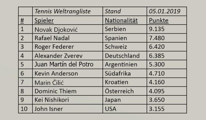 Tennis Weltrangliste